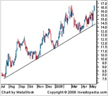 PinoyInvestor Academy - Technical Analysis - trendline