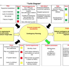 Iso Process Audit Turtle Diagram 3 Way Multiple Light Wiring 9001 Diagrams Pictures To Pin On Pinterest