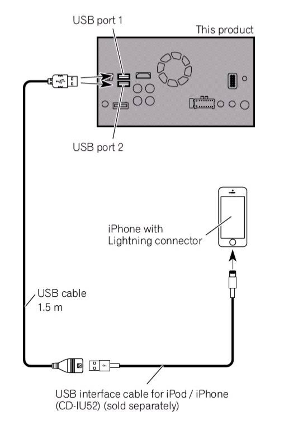 Comfortable Ipod Iphone Charger Wiring Diagram Photos - Electrical ...