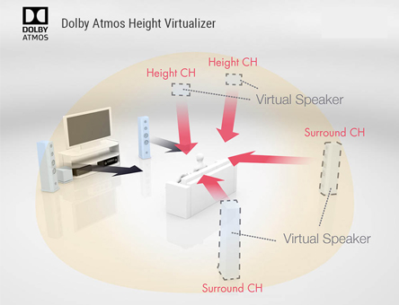 dolby atmos diagram image