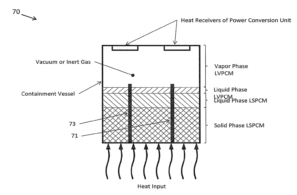 Systems, Apparatus And Methods For Thermal Energy Storage