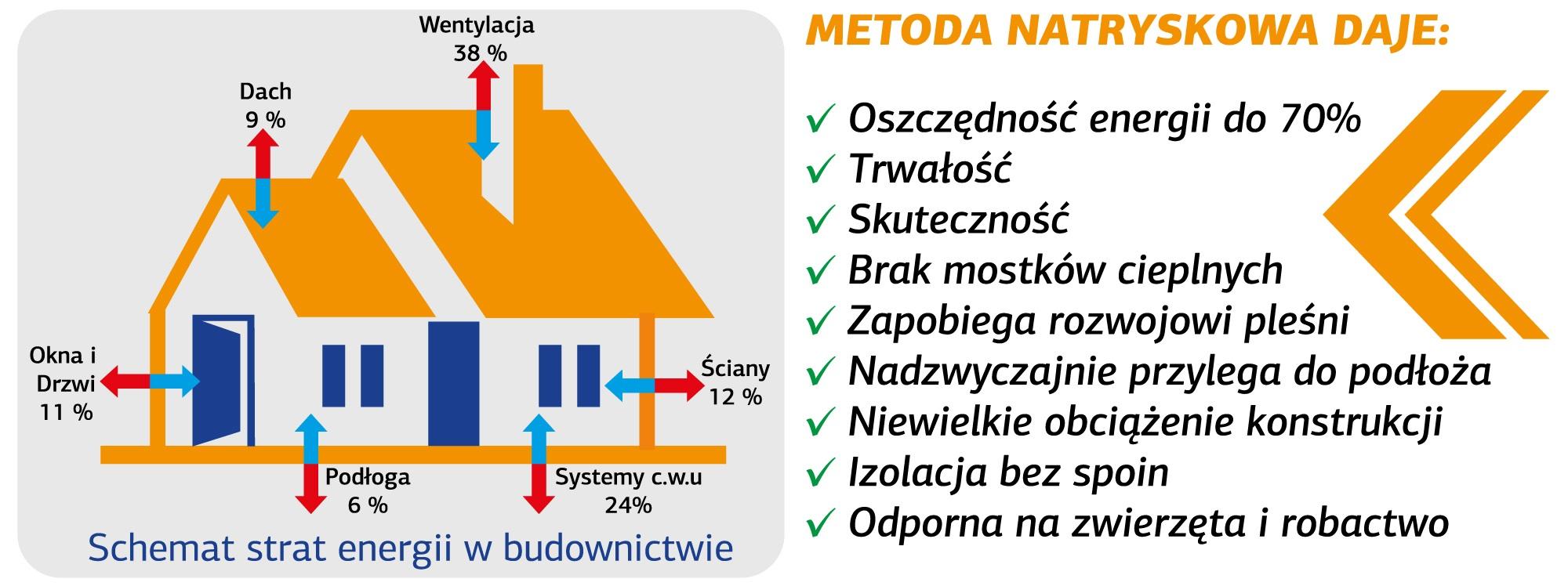 Izolacje Natryskowe Docieplenia Pianka Pur Piotrowski Okna