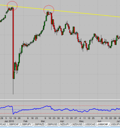 and as most traders know january was when the snb removed the floor in the eur chf pair  [ 1363 x 587 Pixel ]