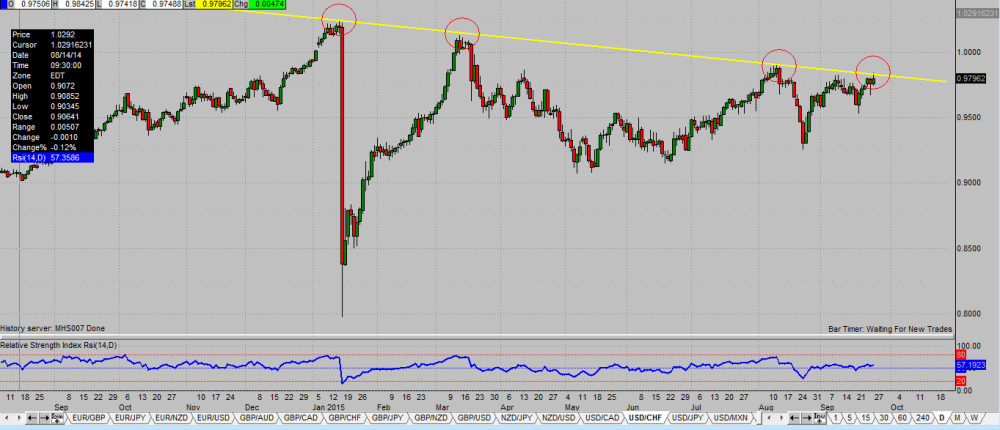 medium resolution of and as most traders know january was when the snb removed the floor in the eur chf pair