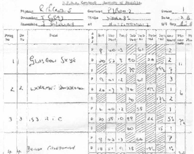 World's 1979 summary sheets