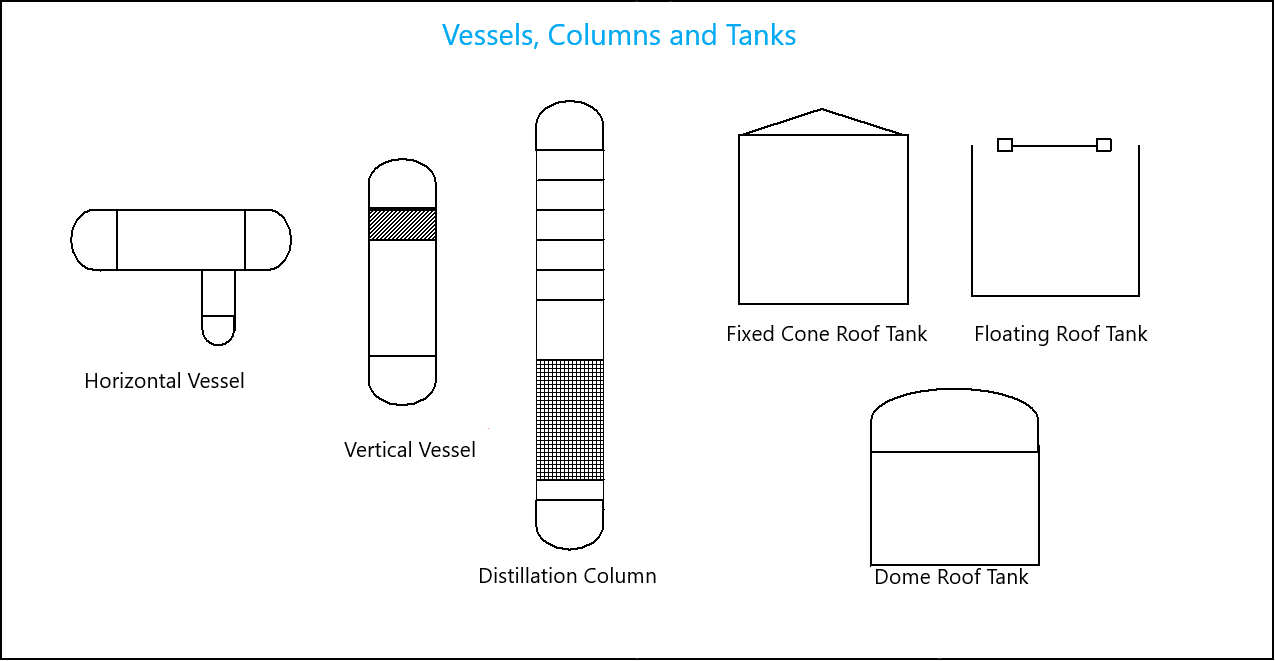 hight resolution of symbols or legend for equipments and tanks