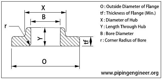 Metric Dimensions of Lap Joint Flange Rating 400 as per