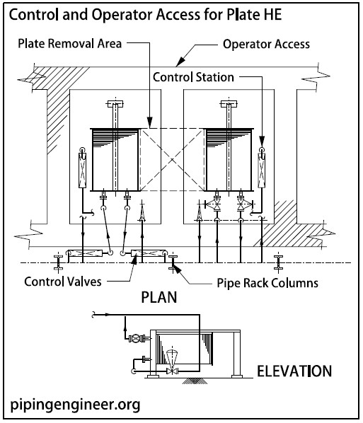piping arrangement for plate exchangers » the piping engineering world - piping  layout checklist