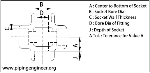Socket Weld Cross Dimensions » The Piping Engineering World