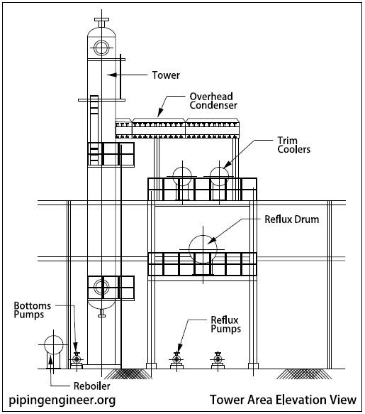 PFD and Equipment Layout of Distillation Tower Area » The