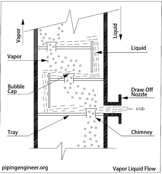 Vapor Liquid Flow » The Piping Engineering World