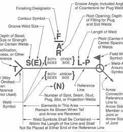 aws welding symbols explanation [ 972 x 948 Pixel ]
