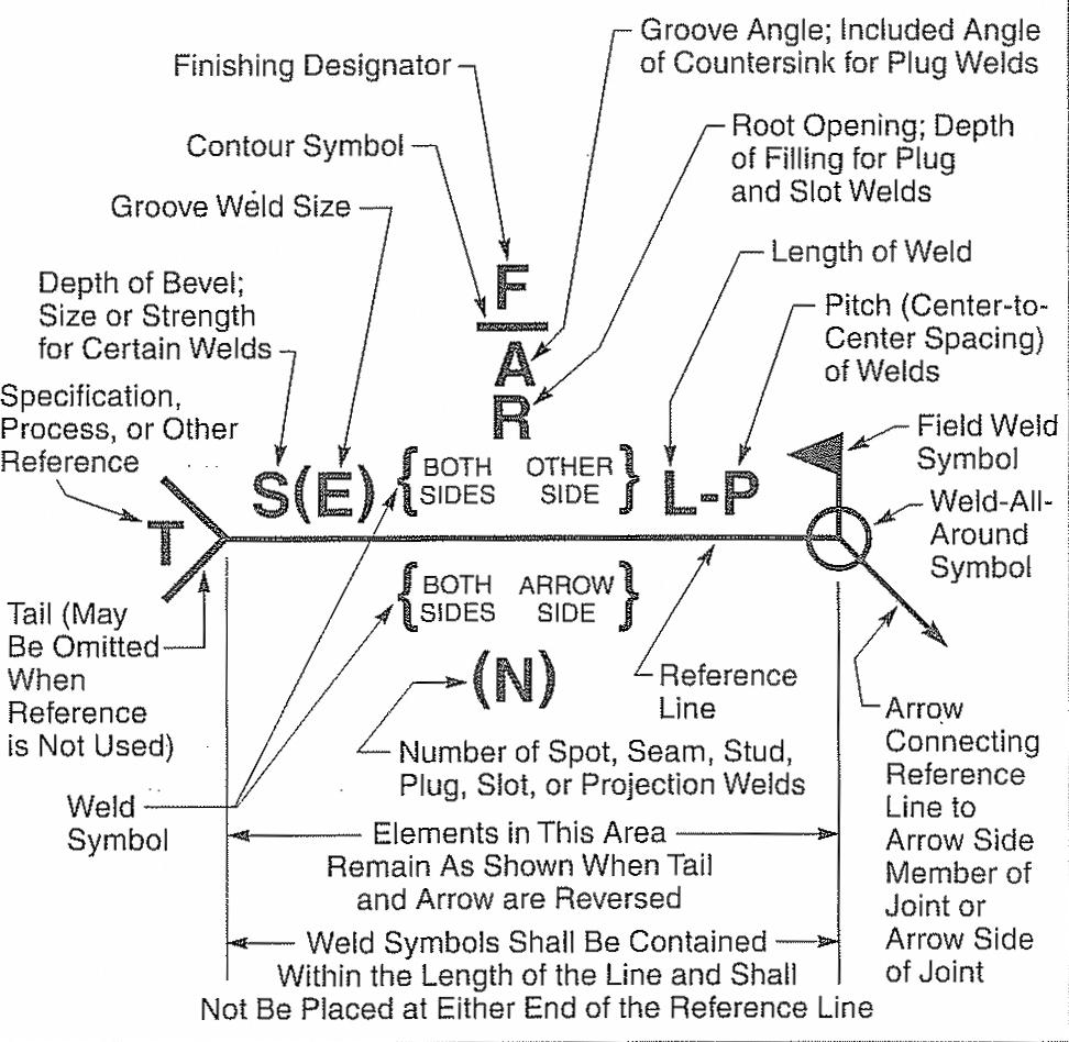 medium resolution of aws welding symbols explanation