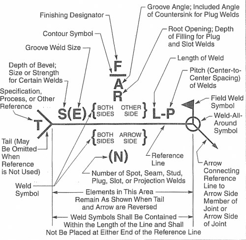 small resolution of aws welding symbols explanation