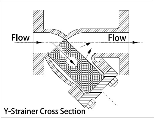 Piping Materials : Y Type Strainers » The Piping