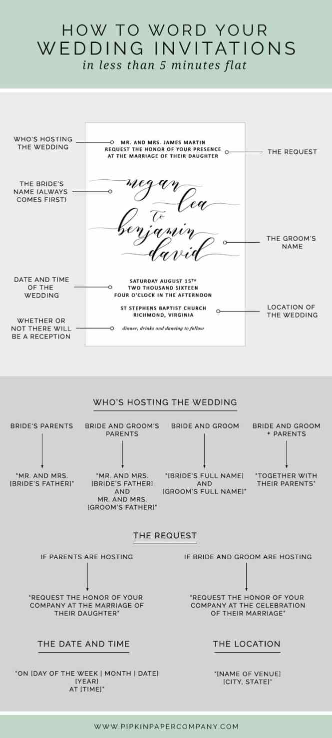 How To Write Your Wedding Invitation Message Pipkin Paper
