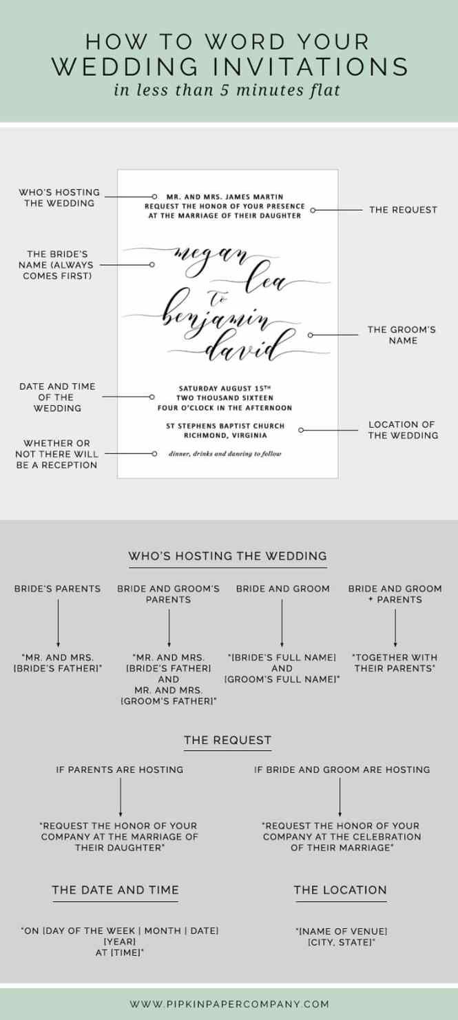 Wedding Invitation Sample Nickhaskins Com How To Write Your Wedding  Invitations Wedding Invitation Sample  Here39s. Iphone Here39s The   xtreme wheelz com