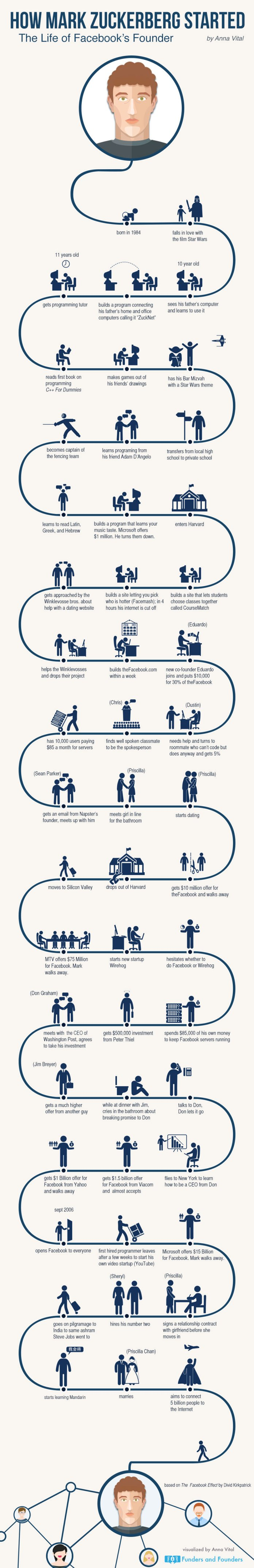 How-Mark-Zuckerberg-Started.-Motivational-And-Inspirational-infographic