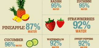-Ways-to-Eat-Your-Water