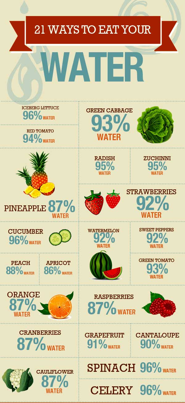 -Ways-to-Eat-Your-Water. Info graphic where to get natural water from food.