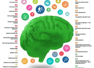 brain and list of things you need to do to make your brain fit