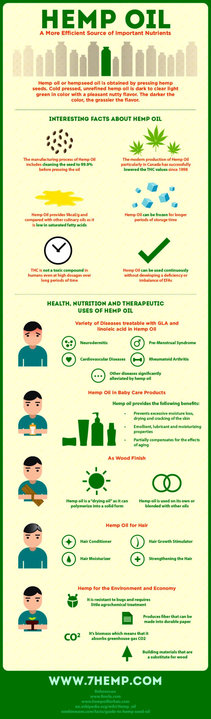 Benefits of hemp seed oil. Cannabis oil infographic