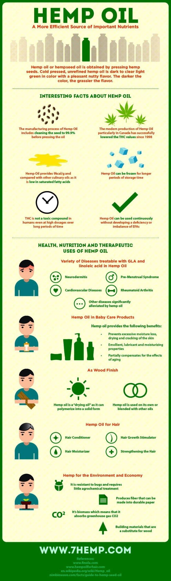 Health-benefits-of-Hemp-Seed-Oil-infographic