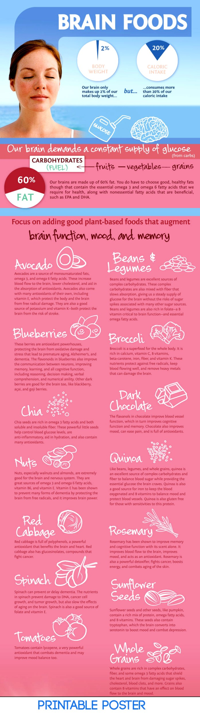 Foods for brain memory infographic