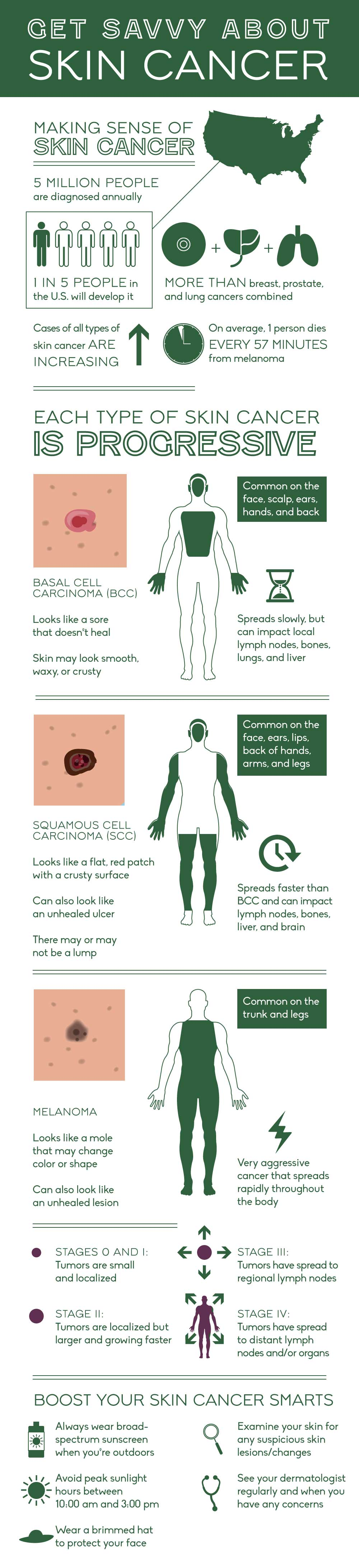 treatment-triggers-How-to-detect-skin-cancer-on-your-skin-Full-body-infographic