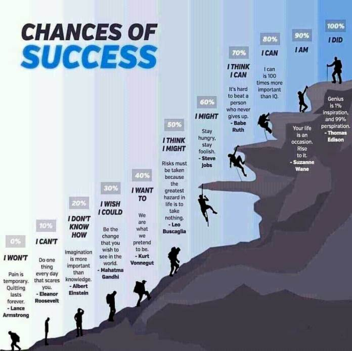Chances of Success motivational poster inspirational image man climbing to a mountain