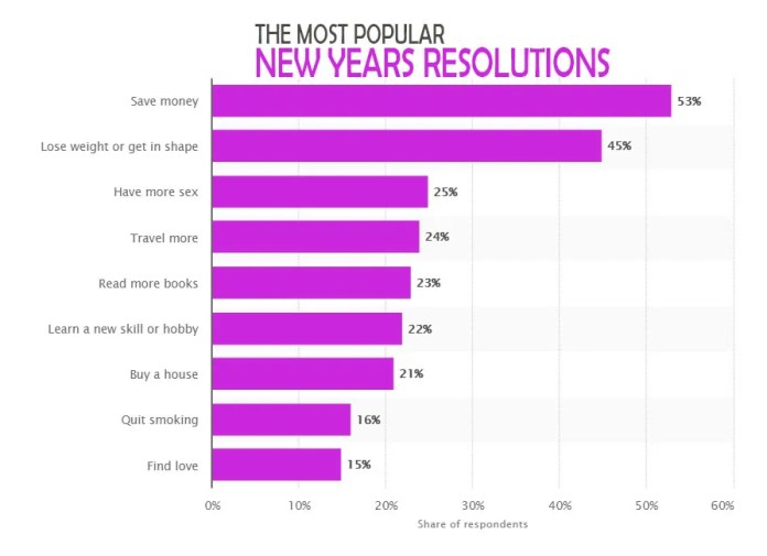 The-most-popular-New-Years-Resolutions