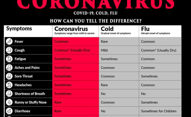 Covid 19 Symptoms Coronavirus Very Similar To Cold And Flu