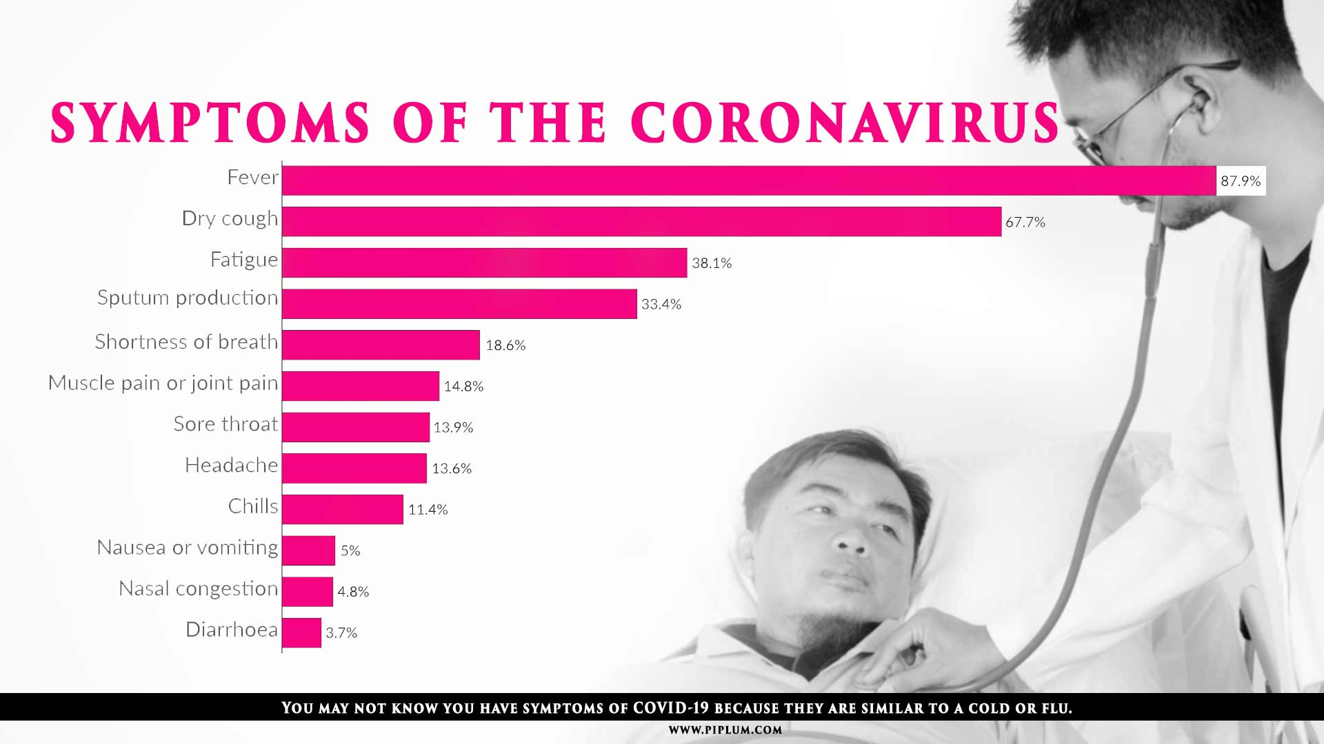 Symptoms Of The Coronavirus. The Difference Between COVID-19 and Flu