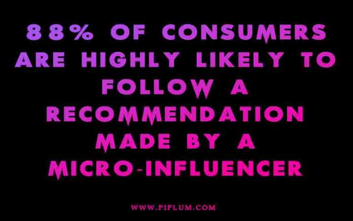 88 percent of consumers were highly likely to follow a recommendation made by a micro-influencer