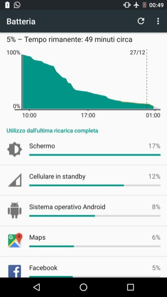 Nexus 5X batteria: Test 2