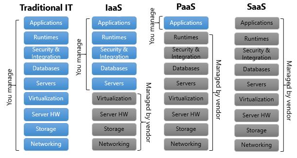 Cloud computing gestione servizi