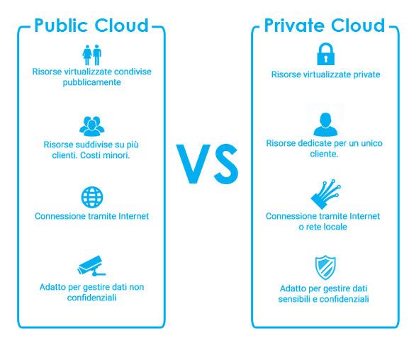 Cloud pubblico vs privato