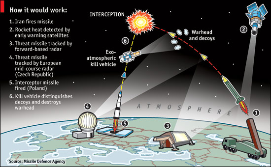 https://i0.wp.com/www.pipr.co.uk/wp-content/uploads/2014/08/Missile-Defense-How-it-would-work.jpg