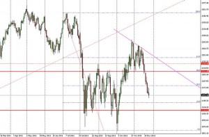 Tageschart des S&P500-DEC11