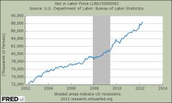 Statistik von Personen die nicht am Arbeitsmarkt teilnehmen