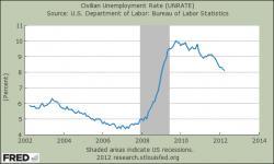 US Arbeitslosenquote 2002-2012