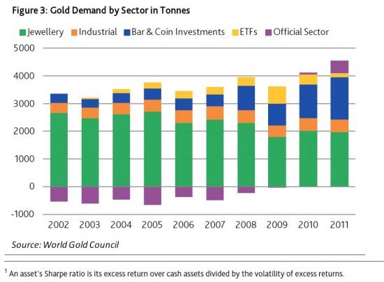 Gold Investments der letzten Jahre