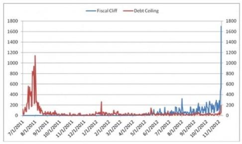Häufigkeit der Begriffe Fiscal Cliff und Debt Ceiling