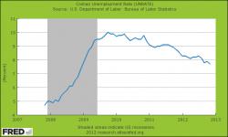 Graphik zur US Arbeitslosenquote
