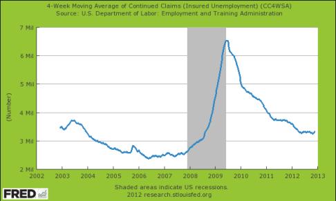 Arbeitslosen-Anträge