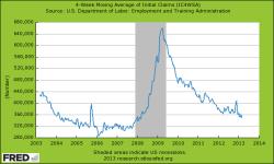 4 wöchentlicher gleitender Durchschnitt Arbeitslosenhilfe Anträge