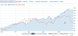 Performance von S&P500 und ASX seit dem Beginn von 2013