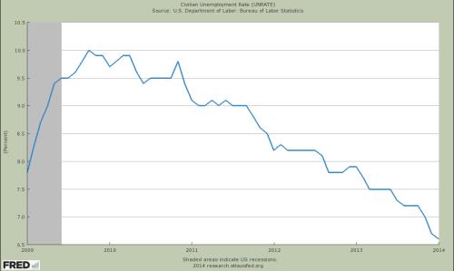 US_Arbeitslosenquote