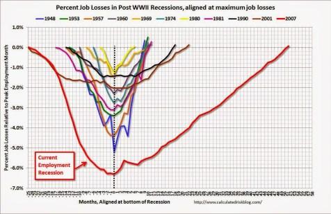 Erholung des US Arbeitsmarktes nach einer Rezesson