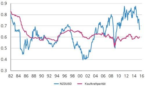 Kaufkraftparität NZDUSD